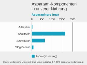Asparaginsre nicht nur in Aspartam