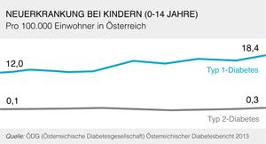Diabetes und Kinder, Österreich