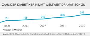 diabetes-weltweit