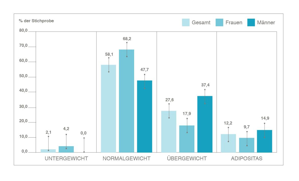 Häufigkeitsverteilung Übergewicht - Adipositas in Österreich