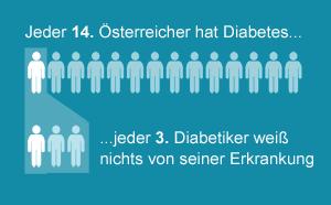 Jeder 14. Österreicher hat Diabetes, und jeder 3. Diabetiker weißnichts von seiner Erkrankung.