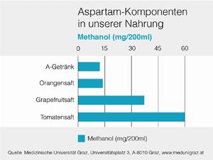 Methanol nicht nur in Aspartam