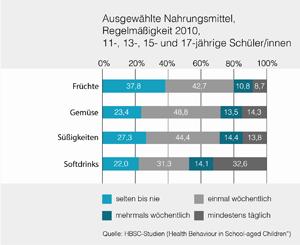 Wie gesund essen Österreichs SchülerInnen?