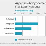 Phenylalanin nicht nur in Aspartam