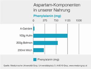 Was in Aspartam steckt, steckt auch in Huhn oder Tomatensaft