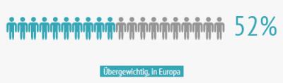 52% der europäischen Bevölkerung ist übergewichtig.