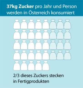 Zuckerkonsum pro Jahr und Person in Österreich
